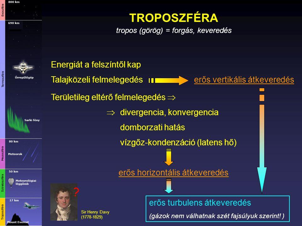 TROPOSZFÉRA Energiát a felszíntől kap Talajközeli felmelegedés Területileg eltérő felmelegedés   divergencia, konvergencia domborzati hatás vízgőz-k