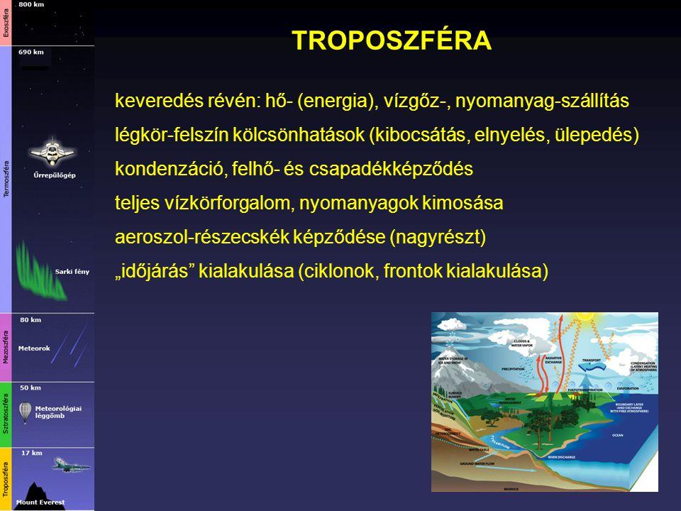TROPOSZFÉRA keveredés révén: hő- (energia), vízgőz-, nyomanyag-szállítás légkör-felszín kölcsönhatások (kibocsátás, elnyelés, ülepedés) kondenzáció, f