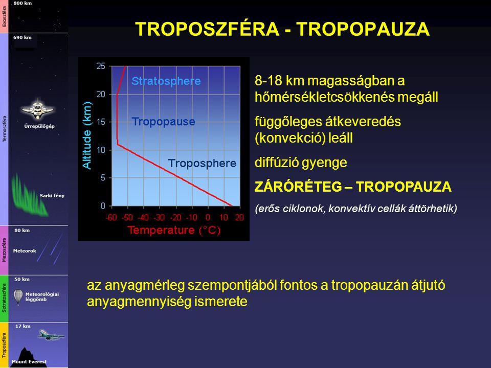 TROPOSZFÉRA - TROPOPAUZA 8-18 km magasságban a hőmérsékletcsökkenés megáll függőleges átkeveredés (konvekció) leáll diffúzió gyenge ZÁRÓRÉTEG – TROPOP
