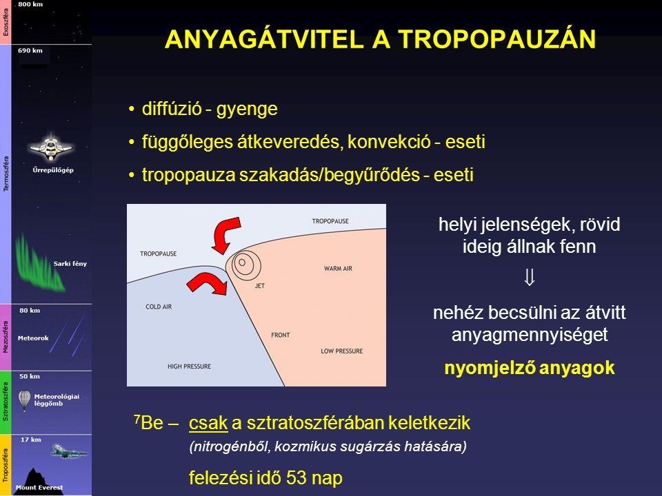 ANYAGÁTVITEL A TROPOPAUZÁN diffúzió - gyenge függőleges átkeveredés, konvekció - eseti tropopauza szakadás/begyűrődés - eseti helyi jelenségek, rövid
