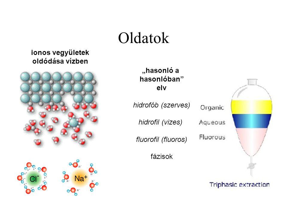 """Oldatok ionos vegyületek oldódása vízben """"hasonló a hasonlóban elv hidrofób (szerves) hidrofil (vizes) fluorofil (fluoros) fázisok"""