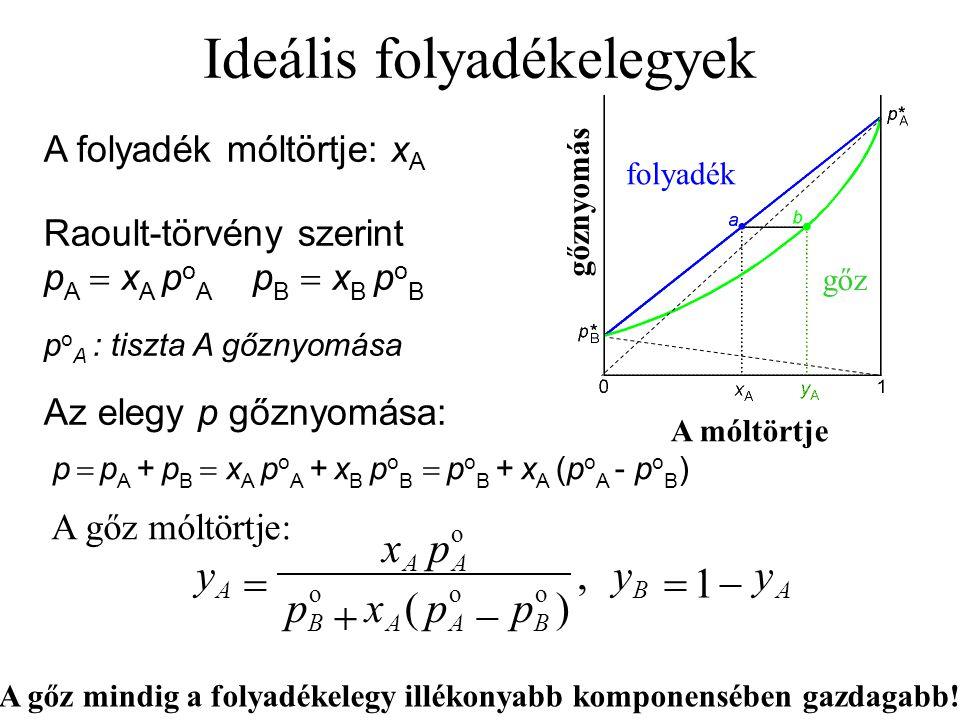 Ideális folyadékelegyek A folyadék móltörtje: x A Raoult-törvény szerint p A  x A p o A p B  x B p o B p o A : tiszta A gőznyomása Az elegy p gőznyomása: p  p A + p B  x A p o A + x B p o B  p o B + x A (p o A - p o B ) AB BAAB AA A yy ppxp px y    1, )( ooo o A gőz mindig a folyadékelegy illékonyabb komponensében gazdagabb.