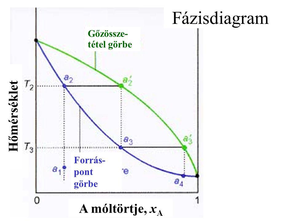 Fázisdiagram A móltörtje, x A Hőmérséklet Forrás- pont görbe Gőzössze- tétel görbe