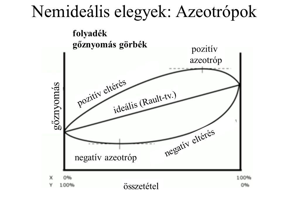 Nemideális elegyek: Azeotrópok összetétel negatív azeotróp pozitív azeotróp gőznyomás ideális (Rault-tv.) pozitív eltérés negatív eltérés folyadék gőznyomás görbék