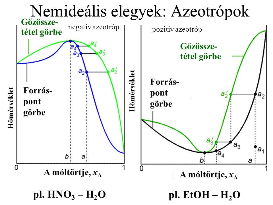 pl.HNO 3 – H 2 O pl.