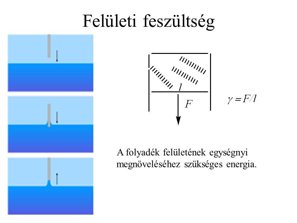 Felületi feszültség A folyadék felületének egységnyi megnöveléséhez szükséges energia.