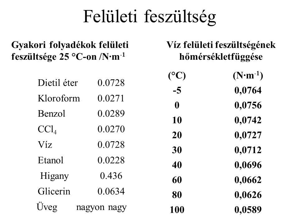 (°C)(N·m -1 ) -50,0764 00,0756 100,0742 200,0727 300,0712 400,0696 600,0662 800,0626 1000,0589 Víz felületi feszültségének hőmérsékletfüggése Gyakori folyadékok felületi feszültsége 25 °C-on /N·m -1 Dietil éter0.0728 Kloroform0.0271 Benzol 0.0289 CCl 4 0.0270 Víz0.0728 Etanol0.0228 Higany0.436 Glicerin0.0634 Üveg nagyon nagy Felületi feszültség