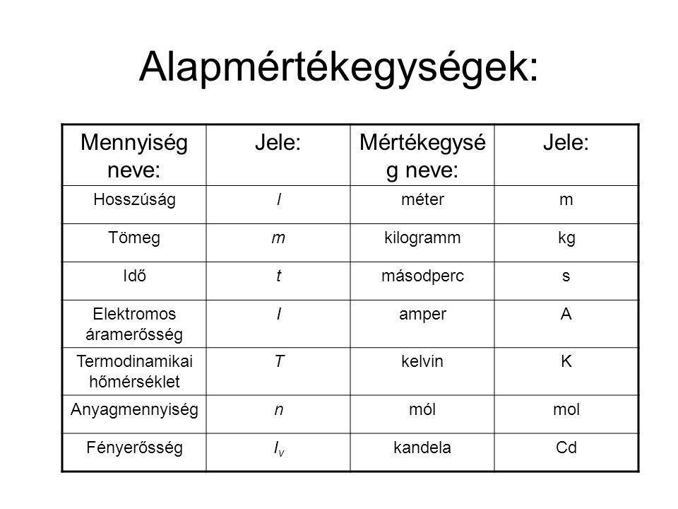 Alapmértékegységek: Mennyiség neve: Jele:Mértékegysé g neve: Jele: Hosszúságlméterm Tömegmkilogrammkg Időtmásodpercs Elektromos áramerősség IamperA Te