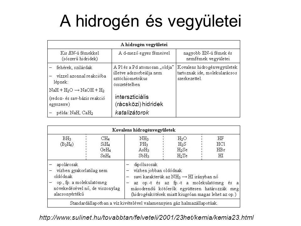 A hidrogén és vegyületei http://www.sulinet.hu/tovabbtan/felveteli/2001/23het/kemia/kemia23.html interszticiális (rácsközi) hidridek katalizátorok