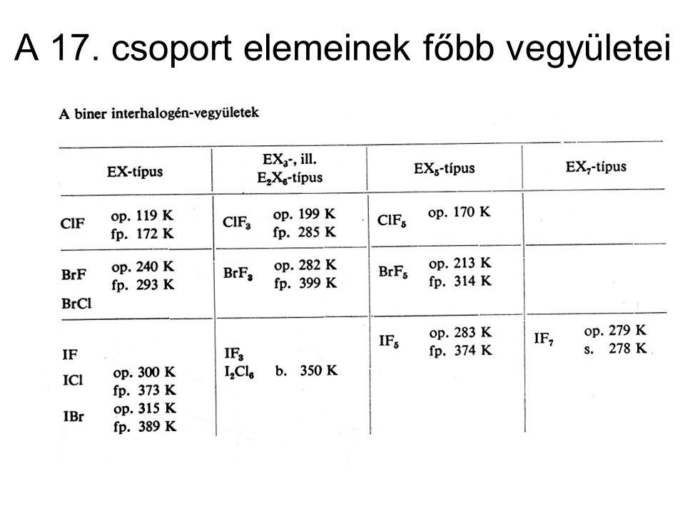 A 17. csoport elemeinek főbb vegyületei