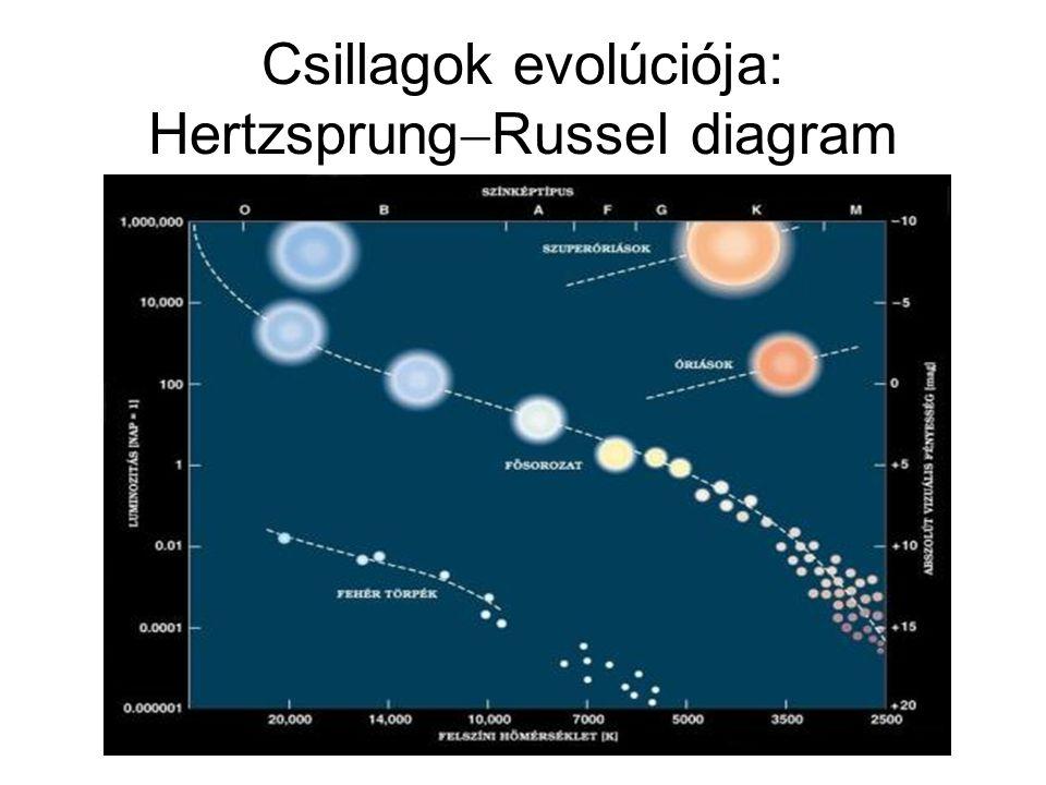 Csillagok evolúciója: Hertzsprung  Russel diagram