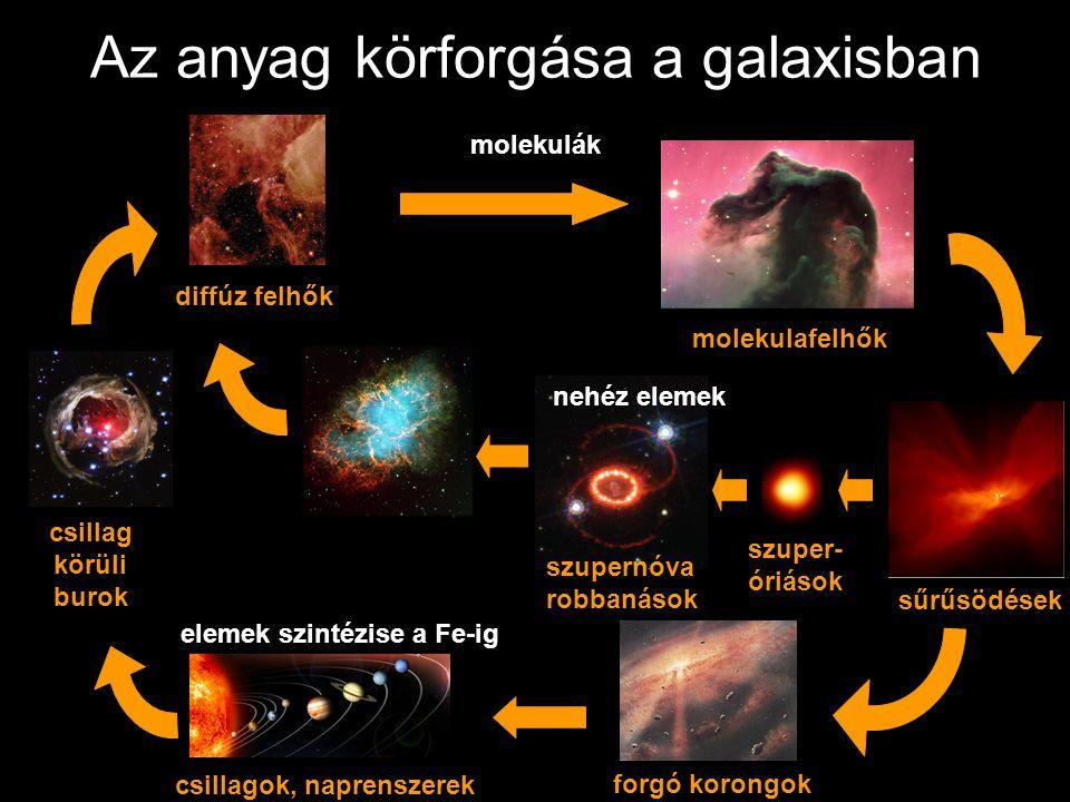 Az anyag körforgása a galaxisban sűrűsödések forgó korongok csillagok, naprenszerek szupernóva robbanások diffúz felhőkcsillag körüli burok molekulafe
