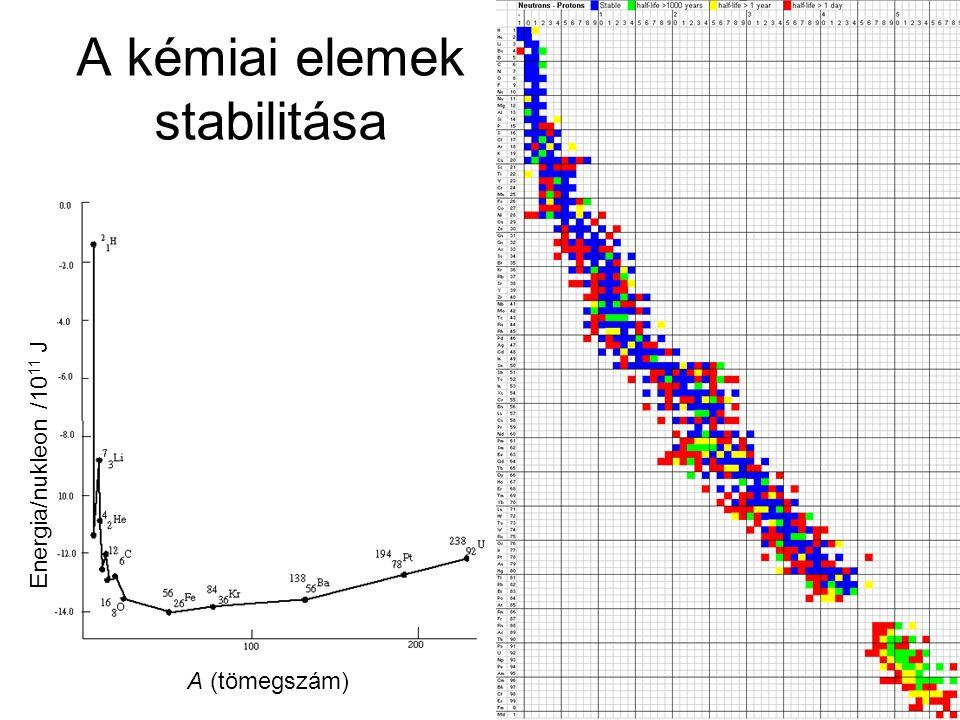 A kémiai elemek stabilitása A (tömegszám) Energia/nukleon /10 11 J