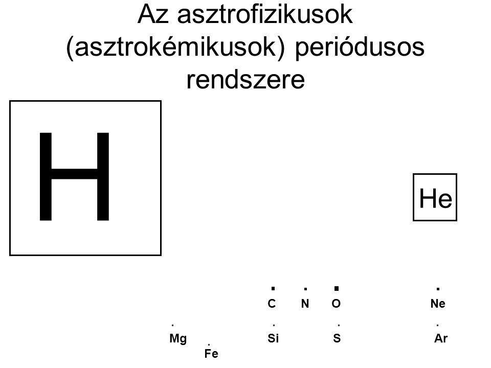 Az asztrofizikusok (asztrokémikusok) periódusos rendszere H He CN O Ne Mg Si S Ar Fe