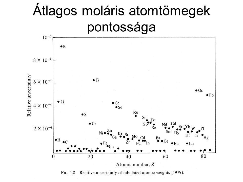 Átlagos moláris atomtömegek pontossága