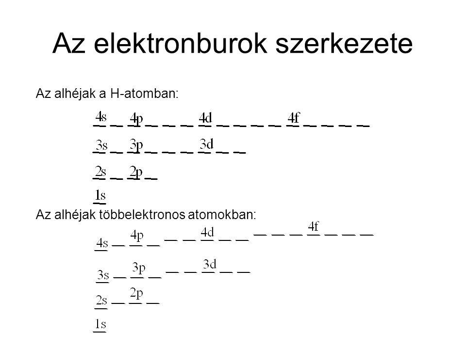 Az elektronburok szerkezete Az alhéjak a H-atomban: Az alhéjak többelektronos atomokban: