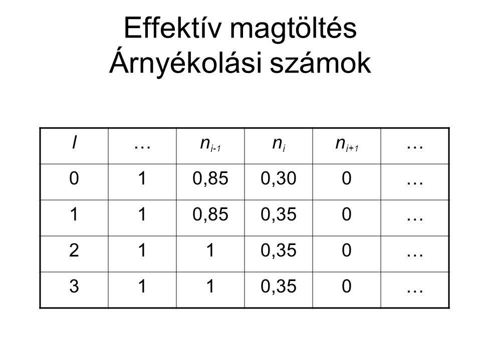 Effektív magtöltés Árnyékolási számok l…n i -1 nini n i +1 … 010,850,300… 110,850,350… 211 0… 311 0…