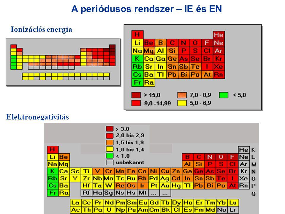 A periódusos rendszer – IE és EN Ionizációs energia Elektronegativitás