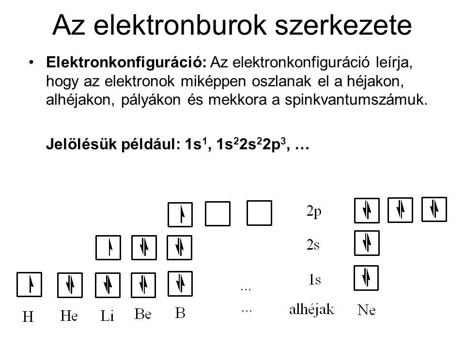 Az elektronburok felépülése Pályadiagram:Az atompályák relatív energiájának és betöltöttségének grafikus ábrázolása Pauli-elv:Egy atomon belül nem lehet két olyan elektron, amelynek minden kvantumszáma megegyezik.
