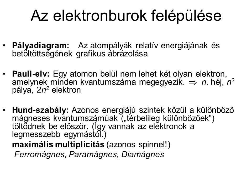 Az elektronburok felépülése Pályadiagram:Az atompályák relatív energiájának és betöltöttségének grafikus ábrázolása Pauli-elv:Egy atomon belül nem leh