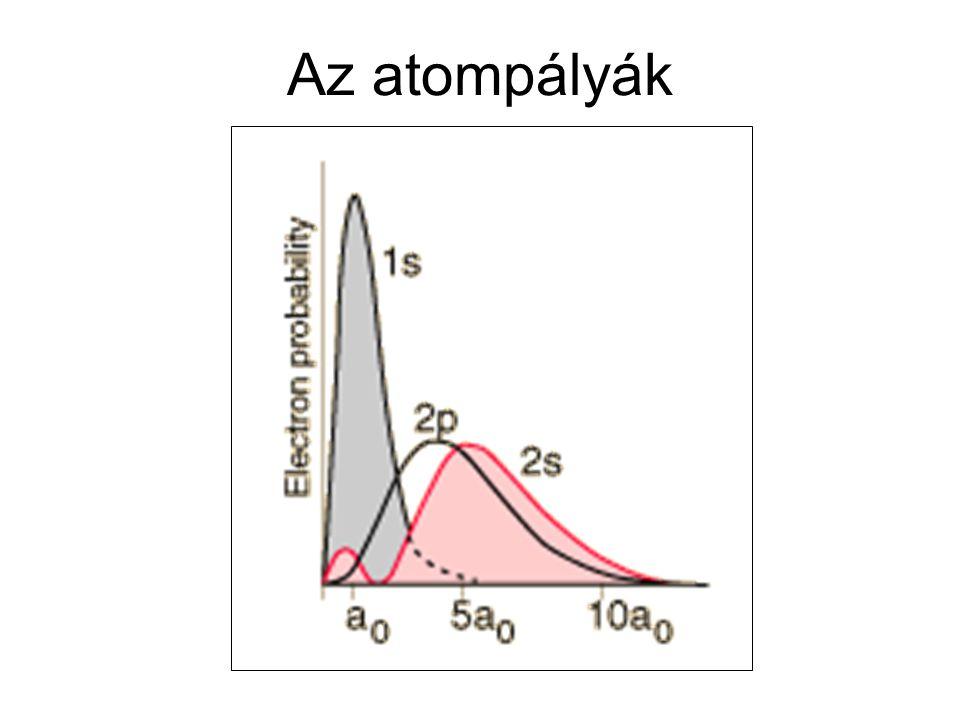 """Az elektronburok felépülése Felépülési (aufbau) elv: """"energiaminimumra törekvés elve Na:1s 2 2s 2 2p 6 3s 1 1s 2 2s 2 2p 6 3p 1 alapállapot 1."""