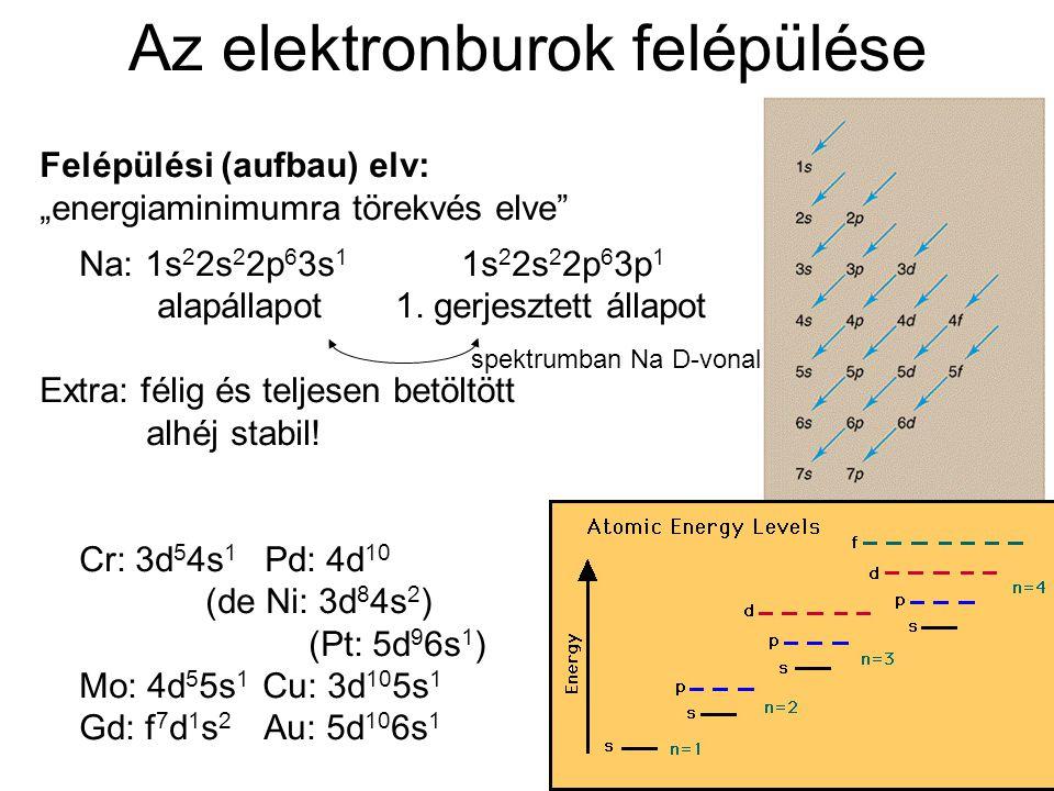 """Az elektronburok felépülése Felépülési (aufbau) elv: """"energiaminimumra törekvés elve"""" Na:1s 2 2s 2 2p 6 3s 1 1s 2 2s 2 2p 6 3p 1 alapállapot 1. gerjes"""