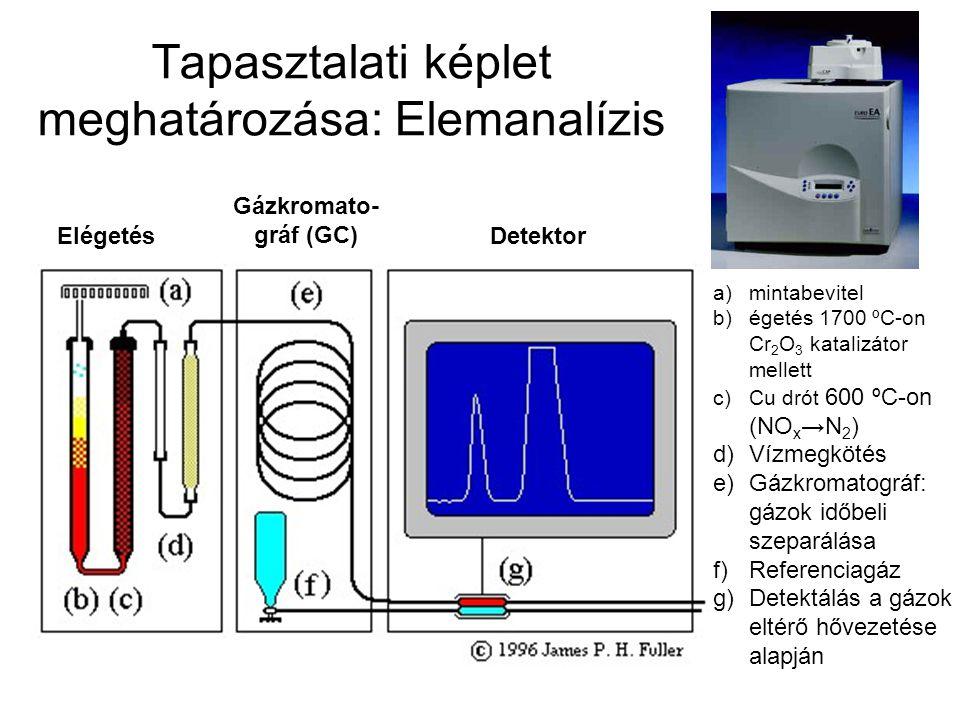 Tapasztalati képlet meghatározása: Elemanalízis Elégetés Gázkromato- gráf (GC) Detektor a)mintabevitel b)égetés 1700 ºC-on Cr 2 O 3 katalizátor mellett c)Cu drót 600 ºC-on (NO x →N 2 ) d)Vízmegkötés e)Gázkromatográf: gázok időbeli szeparálása f)Referenciagáz g)Detektálás a gázok eltérő hővezetése alapján