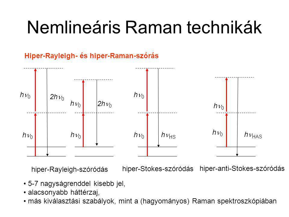 Nemlineáris Raman technikák Hiper-Rayleigh- és hiper-Raman-szórás h 0 h HS h 0 h HAS hiper-Rayleigh-szóródás hiper-Stokes-szóródás hiper-anti-Stokes-szóródás 2h 0 h 0 5-7 nagyságrenddel kisebb jel, alacsonyabb háttérzaj, más kiválasztási szabályok, mint a (hagyományos) Raman spektroszkópiában