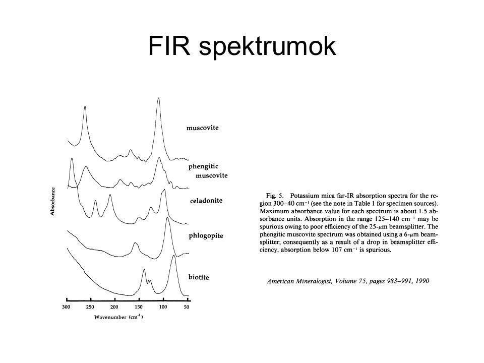 FIR spektrumok