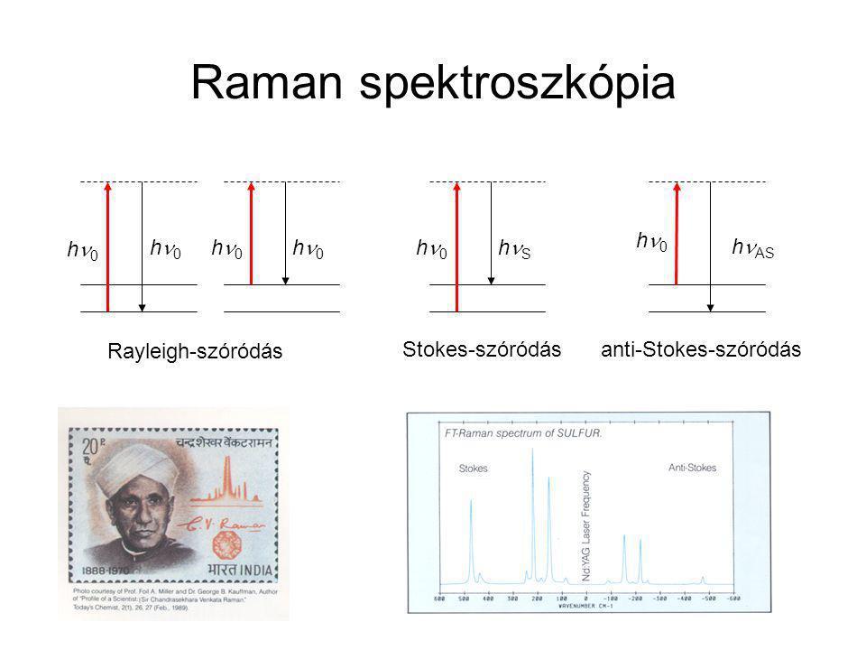 Raman spektroszkópia Klasszikus leírás:  I : indukált dipól  : polarizálhatóság tenzor E : külső elektromos tér külső tér periodikus (EM sugárzás) polarizálhatóság tenzor változik a rezgésekkel, molekula forgásával: anti-StokesStokes