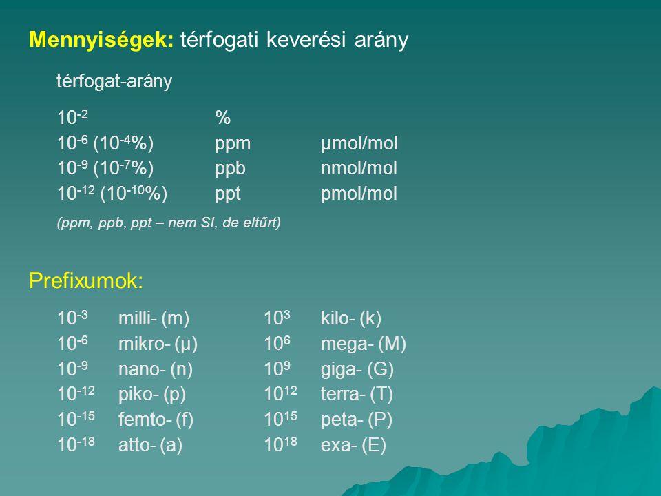 Mennyiségek: térfogati keverési arány térfogat-arány 10 -2 % 10 -6 (10 -4 %)ppmμmol/mol 10 -9 (10 -7 %)ppbnmol/mol 10 -12 (10 -10 %)pptpmol/mol (ppm, ppb, ppt – nem SI, de eltűrt) Prefixumok: 10 -3 milli- (m)10 3 kilo- (k) 10 -6 mikro- (μ)10 6 mega- (M) 10 -9 nano- (n) 10 9 giga- (G) 10 -12 piko- (p)10 12 terra- (T) 10 -15 femto- (f)10 15 peta- (P) 10 -18 atto- (a)10 18 exa- (E)