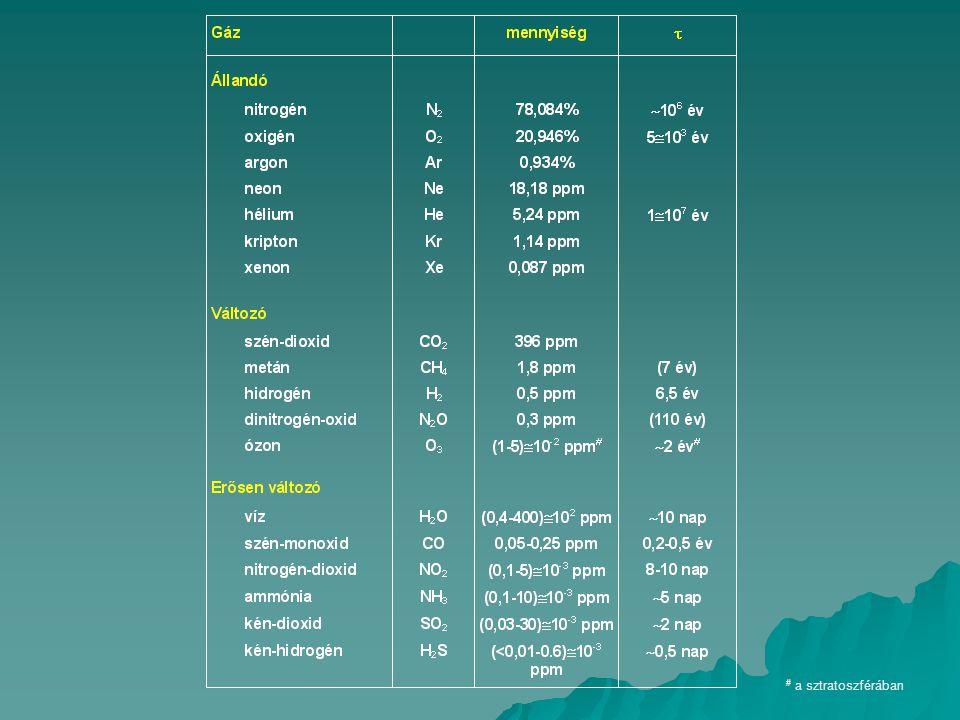 Légköri tartózkodási idő ( τ ): kvázi-stacionárius állapotra értelmezzük (a légkör összetétele nem változik) LÉGKÖR (M) F be F ki kvázi-stacionaritás  F be = F ki M = F be · τ M = F ki · τ τ > 100 év -- állandó gázok τ ~ 1-100 év -- változó gázok τ < 1 év -- erősen változó gázok