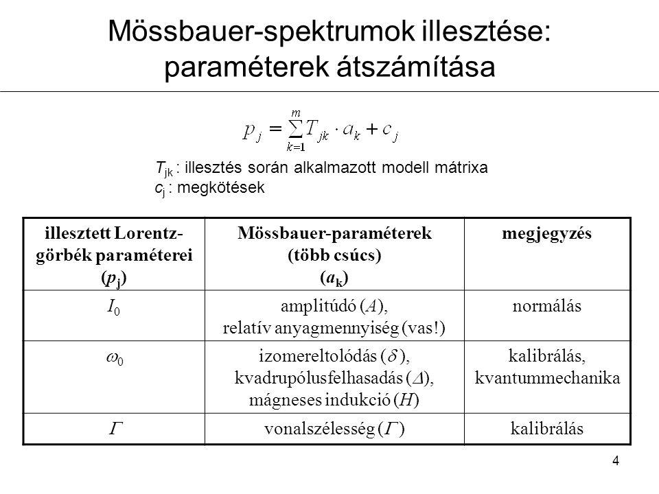 5 Mössbauer-spektrumok illesztése: illesztési modellek kiindulási modell: alspektrumok száma, típusai (szingulett, dublett, szextett, kevert spektrum; por, egykristályminta; eloszlások, stb.) forrás: fizika (magátmenetek ismerete), nyers spektrumban látható triviális vonalak, irodalmi adatok, kémiai intuíció, próbálgatás mátrix alak (pl.