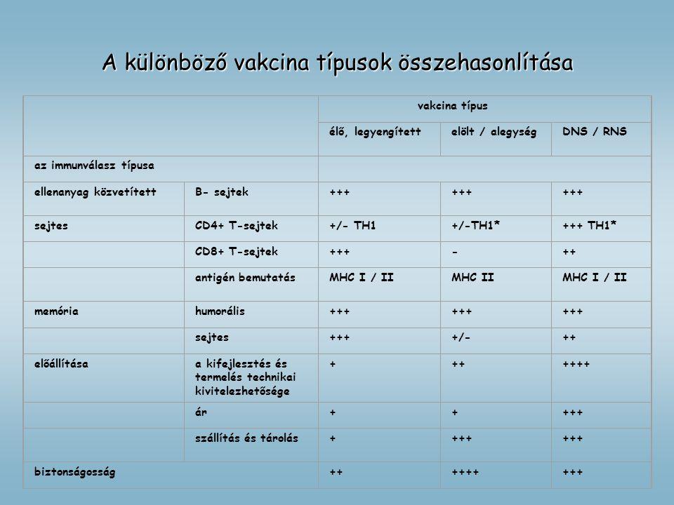 vakcina típus élő, legyengítettelölt / alegységDNS / RNS az immunválasz típusa ellenanyag közvetítettB- sejtek+++ sejtesCD4+ T-sejtek+/- TH1+/-TH1*+++