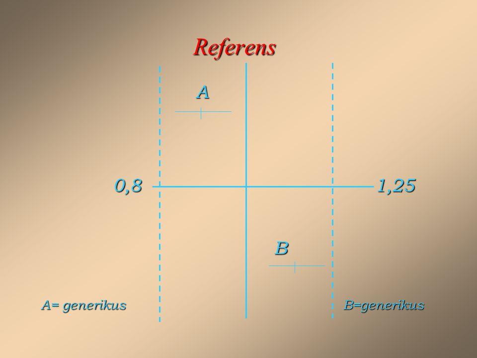 Referens A 0,81,25 0,81,25 B A= generikus B=generikus