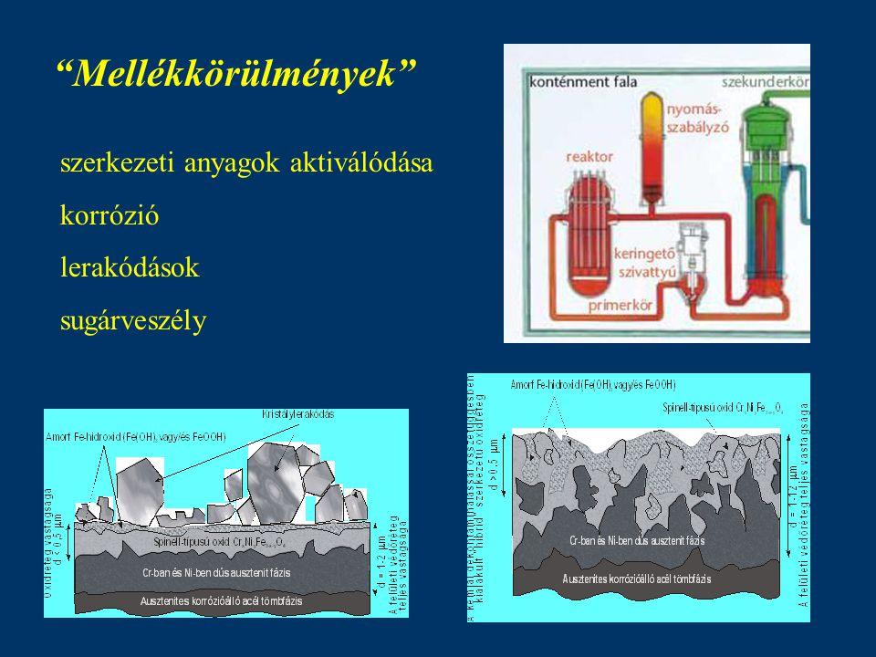 Mellékkörülmények szerkezeti anyagok aktiválódása korrózió lerakódások sugárveszély