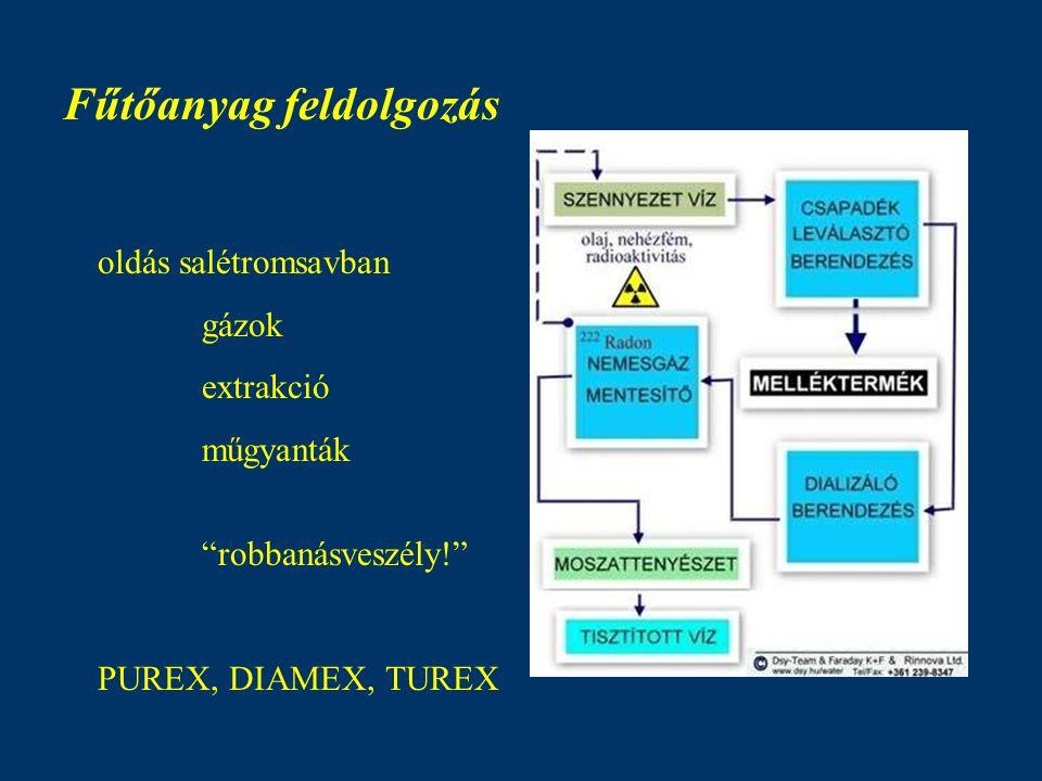 Fűtőanyag feldolgozás oldás salétromsavban gázok extrakció műgyanták robbanásveszély! PUREX, DIAMEX, TUREX