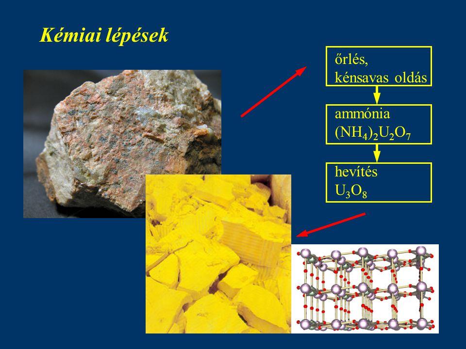 Kémiai lépések őrlés, kénsavas oldás ammónia (NH 4 ) 2 U 2 O 7 hevítés U 3 O 8