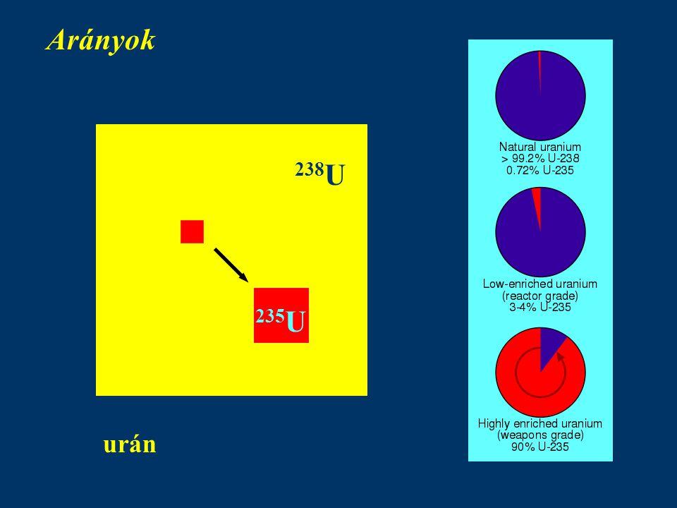 Arányok urán 238 U 235 U