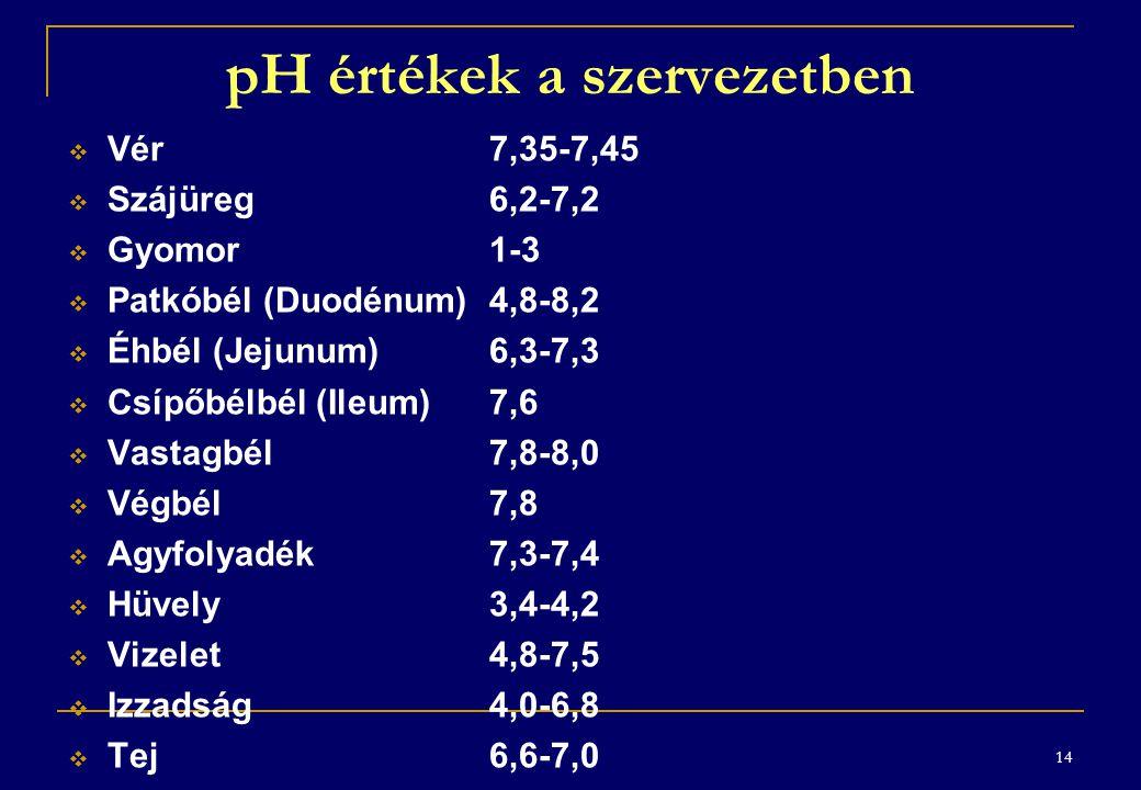 14 pH értékek a szervezetben  Vér7,35-7,45  Szájüreg6,2-7,2  Gyomor1-3  Patkóbél (Duodénum)4,8-8,2  Éhbél (Jejunum) 6,3-7,3  Csípőbélbél (Ileum)7,6  Vastagbél7,8-8,0  Végbél7,8  Agyfolyadék7,3-7,4  Hüvely3,4-4,2  Vizelet4,8-7,5  Izzadság4,0-6,8  Tej6,6-7,0