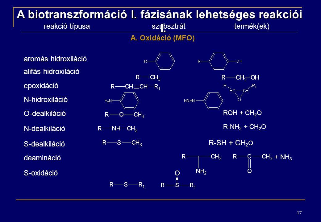 17 A biotranszformáció I.fázisának lehetséges reakciói I.