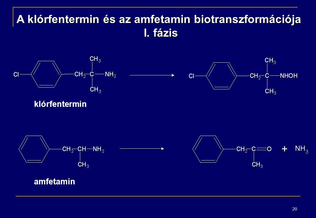 20 A klórfentermin és az amfetamin biotranszformációja I. fázis klórfentermin amfetamin