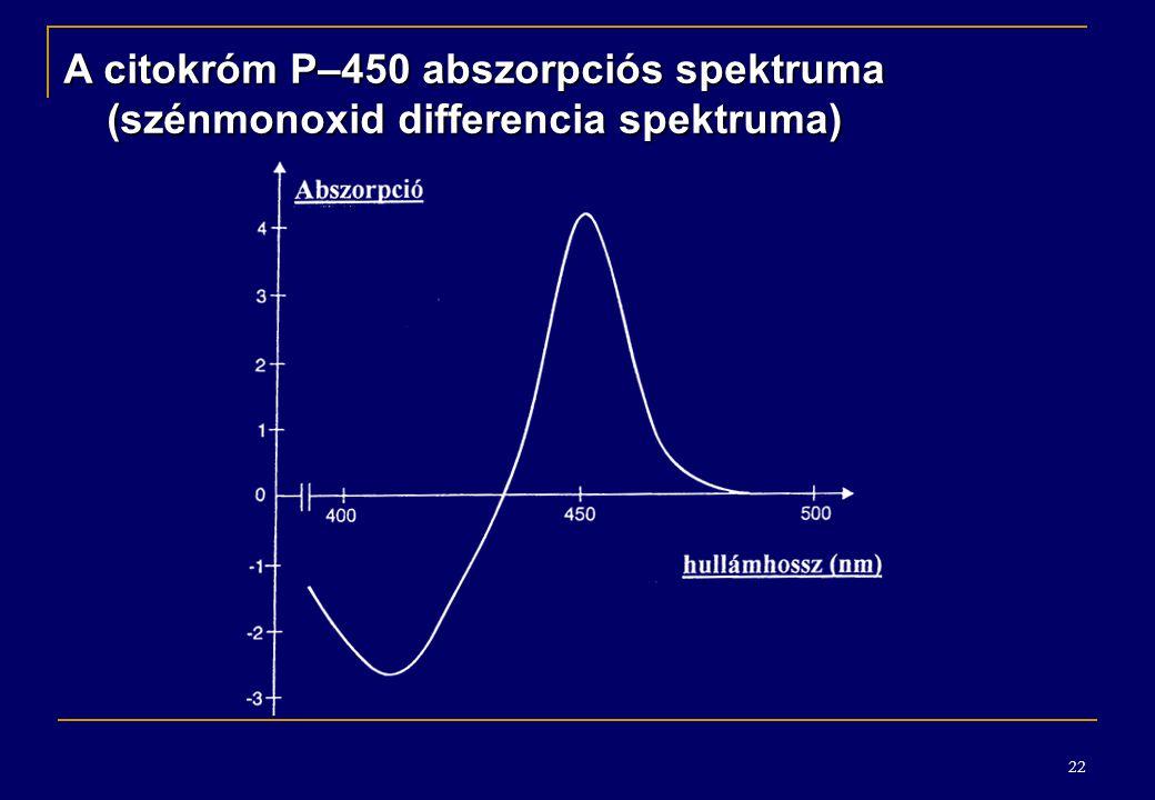 22 A citokróm P–450 abszorpciós spektruma (szénmonoxid differencia spektruma)