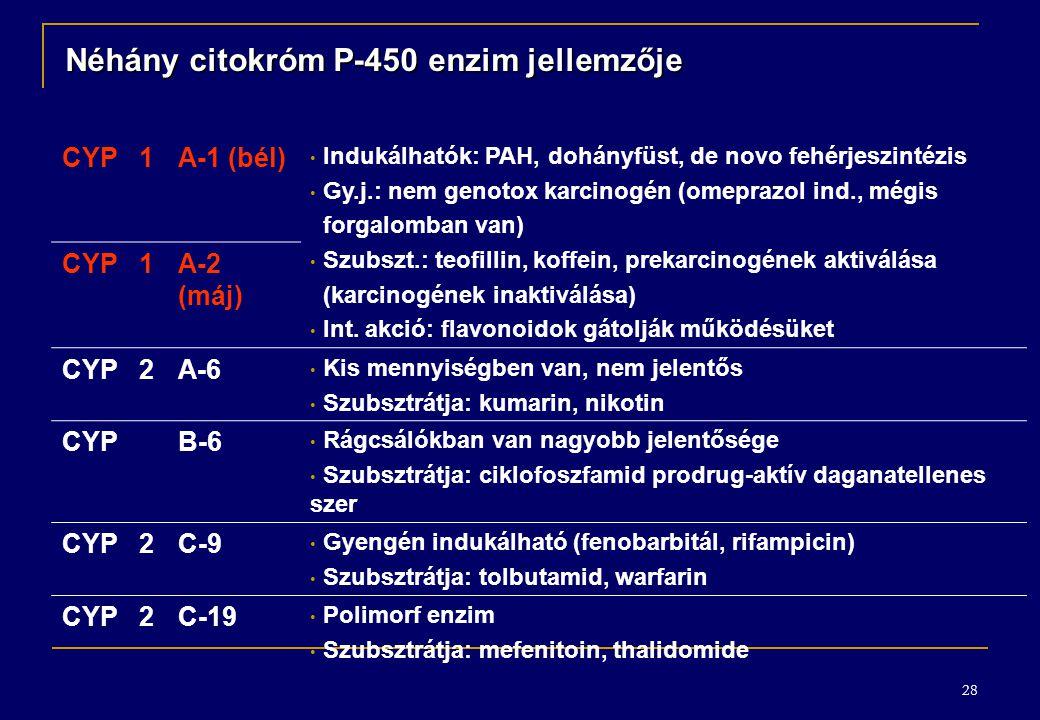 28 Néhány citokróm P-450 enzim jellemzője CYP1A-1 (bél) Indukálhatók: PAH, dohányfüst, de novo fehérjeszintézis Gy.j.: nem genotox karcinogén (omeprazol ind., mégis forgalomban van) Szubszt.: teofillin, koffein, prekarcinogének aktiválása (karcinogének inaktiválása) Int.