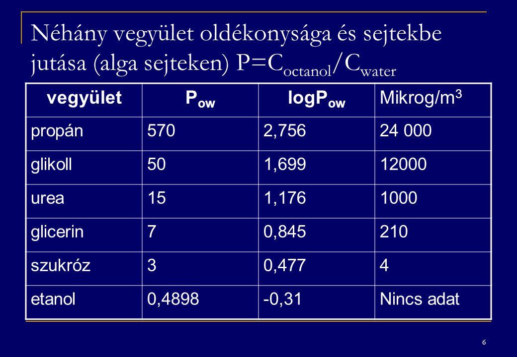 6 Néhány vegyület oldékonysága és sejtekbe jutása (alga sejteken) P=C octanol /C water vegyületP ow logP ow Mikrog/m 3 propán5702,75624 000 glikoll501,69912000 urea151,1761000 glicerin70,845210 szukróz30,4774 etanol0,4898-0,31Nincs adat