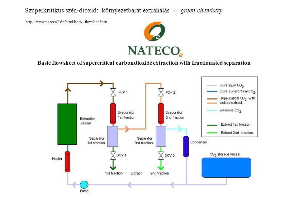http://www.nateco2.de/html/body_flowshee.htm Szuperkritikus szén-dioxid: környezetbarát extrahálás - green chemistry Basic flowsheet of supercritical