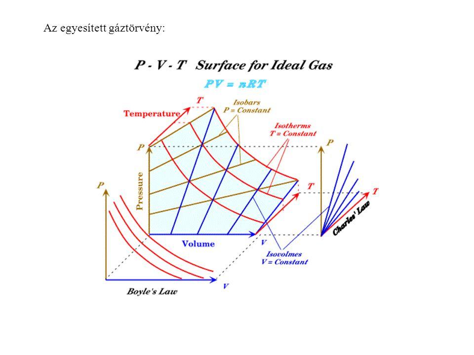 Az egyesített gáztörvény: