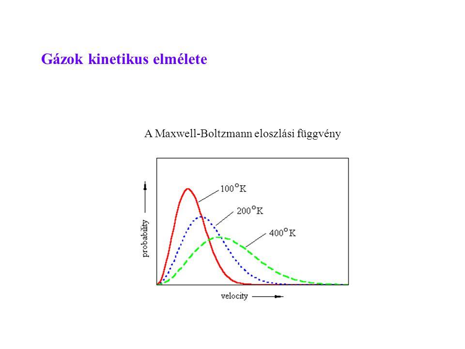 Gázok kinetikus elmélete A Maxwell-Boltzmann eloszlási függvény