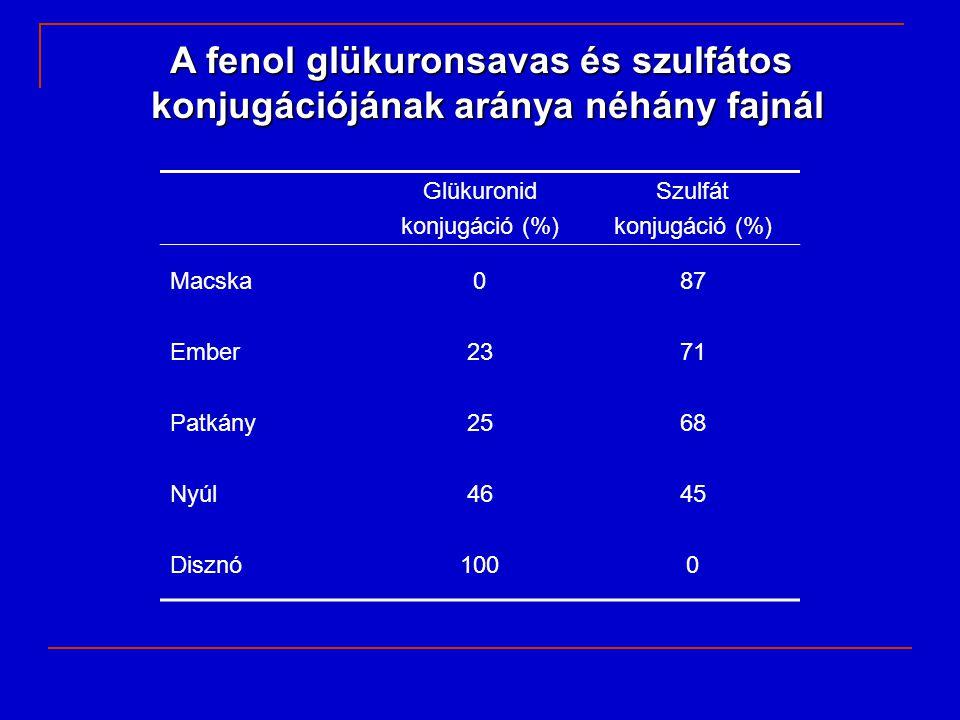 A fenol glükuronsavas és szulfátos konjugációjának aránya néhány fajnál Glükuronid konjugáció (%) Szulfát konjugáció (%) Macska087 Ember2371 Patkány25