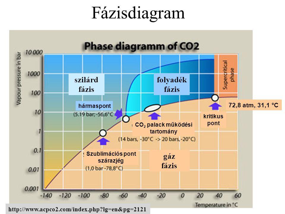 Fázisdiagram 72,8 atm, 31,1 °C http://www.acpco2.com/index.php?lg=en&pg=2121 folyadék fázis gáz fázis szilárd fázis hármaspont kritikus pont CO 2 palack működési tartomány Szublimációs pont szárazjég